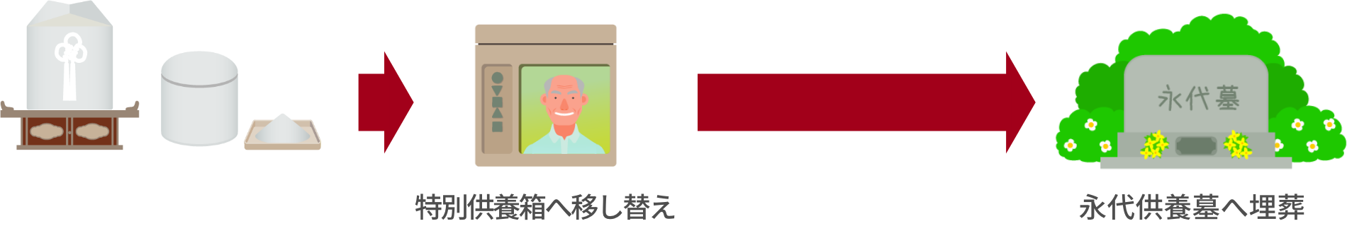 法要館の永代供養10万円プラン