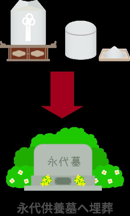 法要館の永代供養5万円プラン