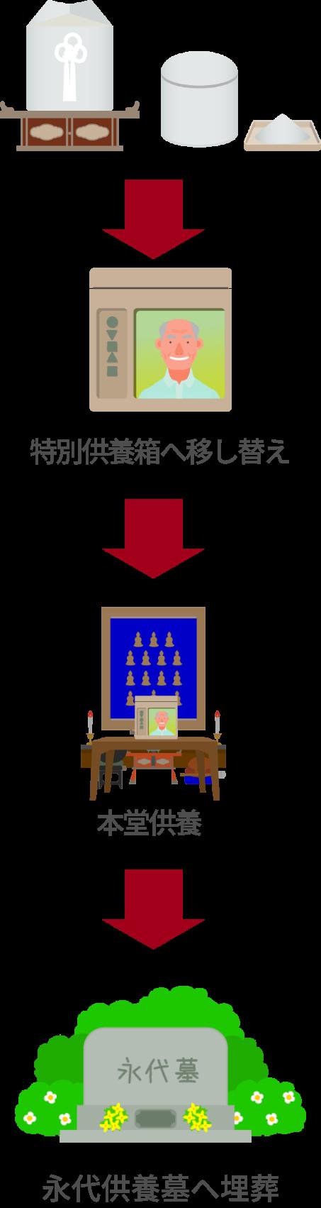 法要館の永代供養15万円プラン